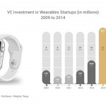 VCs Invest In Wear