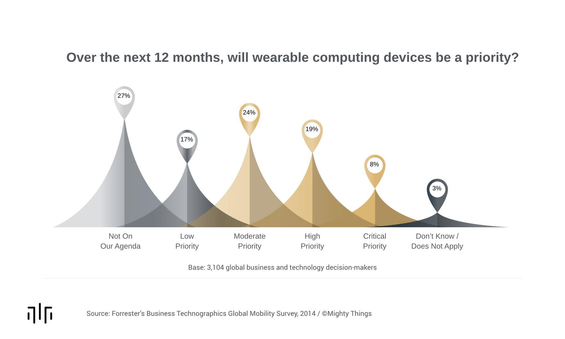 Wearable Tech As A Priority