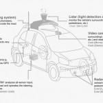 The Cost Of Self-Driving Cars