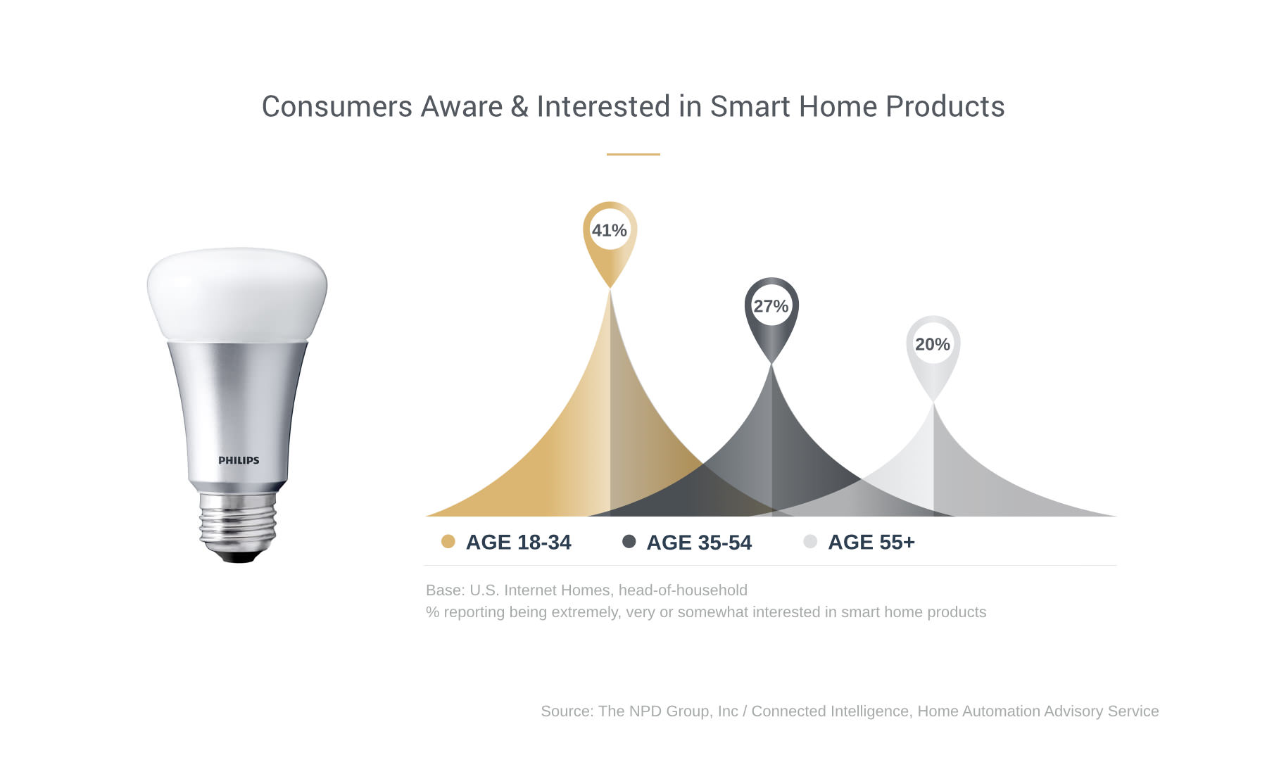 Millennials & The Smart Home