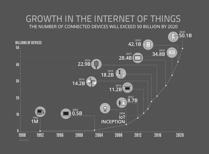 50 Billion Connected Devices